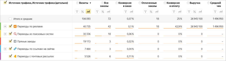 Отчет Источники продаж в сквозной аналитике Яндекс.Метрики