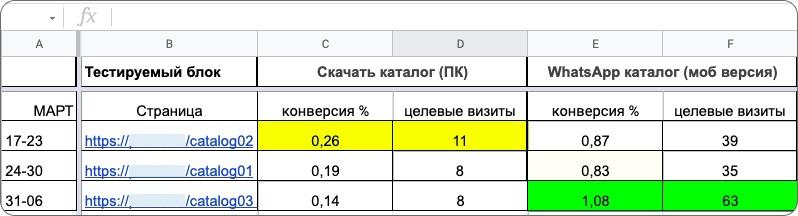 Кейс по банным печам – статистика тестов
