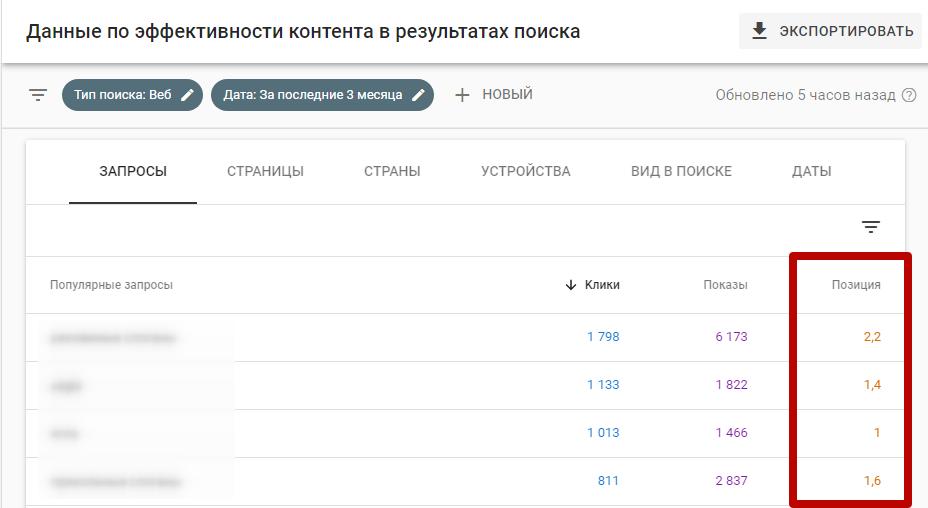 Проверка позиций сайта – данные по позициям в Google Search Console