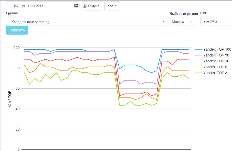Проверка позиций сайта – пример графика в Rush Analytics