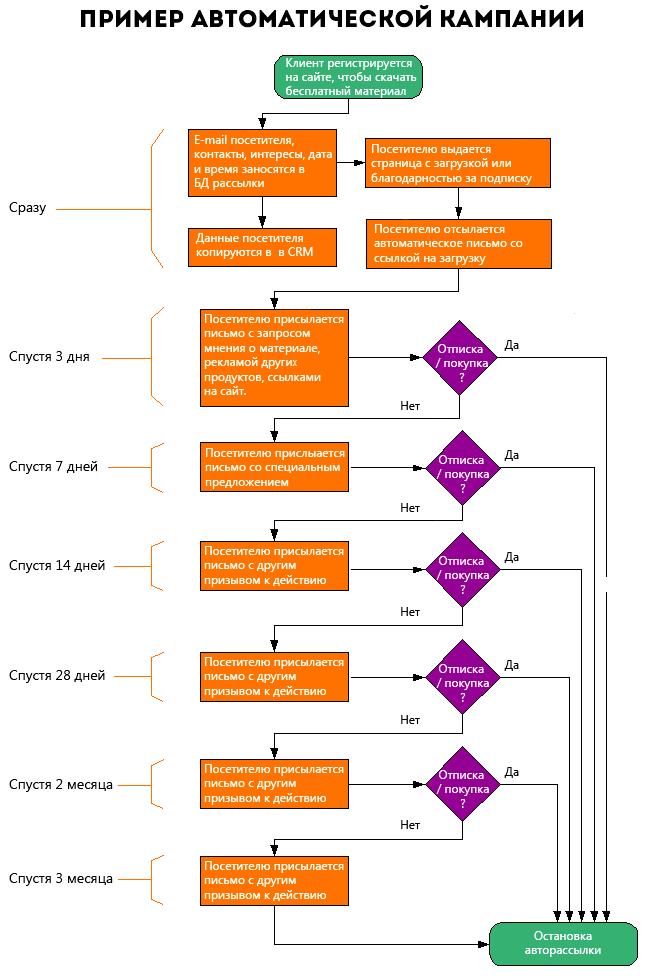 Стратегия email-маркетинга – пример сценария рассылки