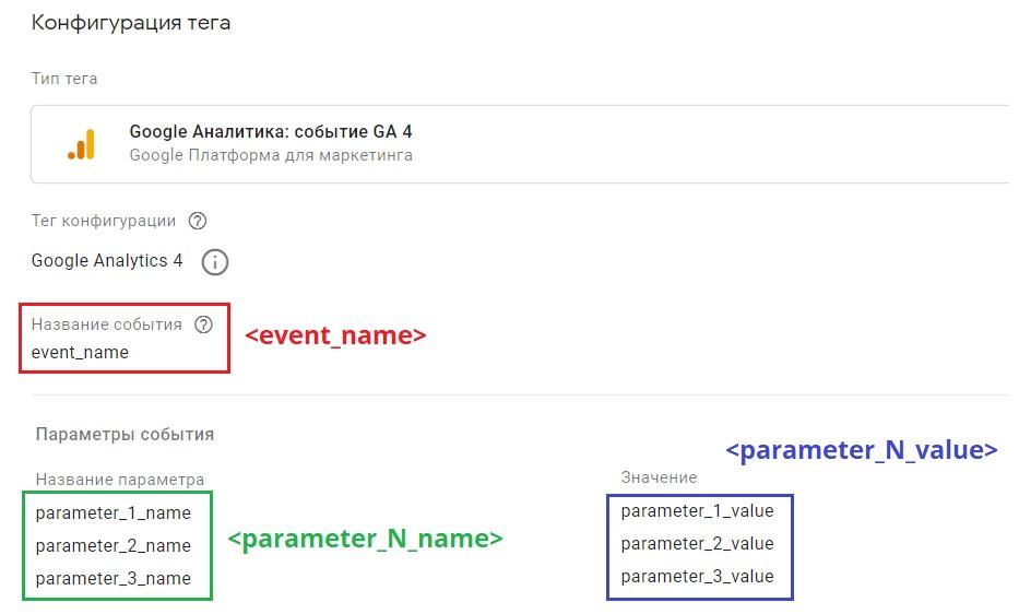 События в Google Analytics 4 – тег Google Аналитика 4 - событие GA 4