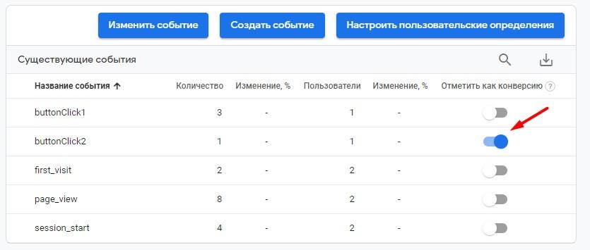События в Google Analytics 4 – назначение события конверсией