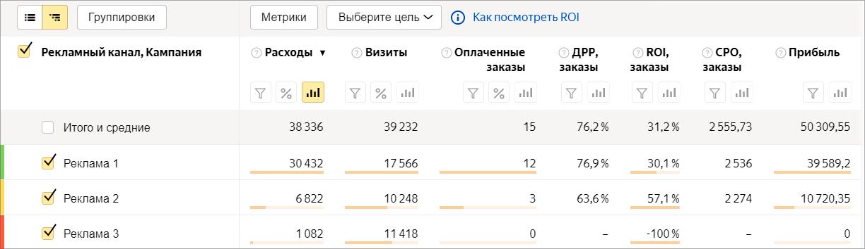 Сквозная аналитика в Яндекс.Метрике – Источники, расходы и ROI