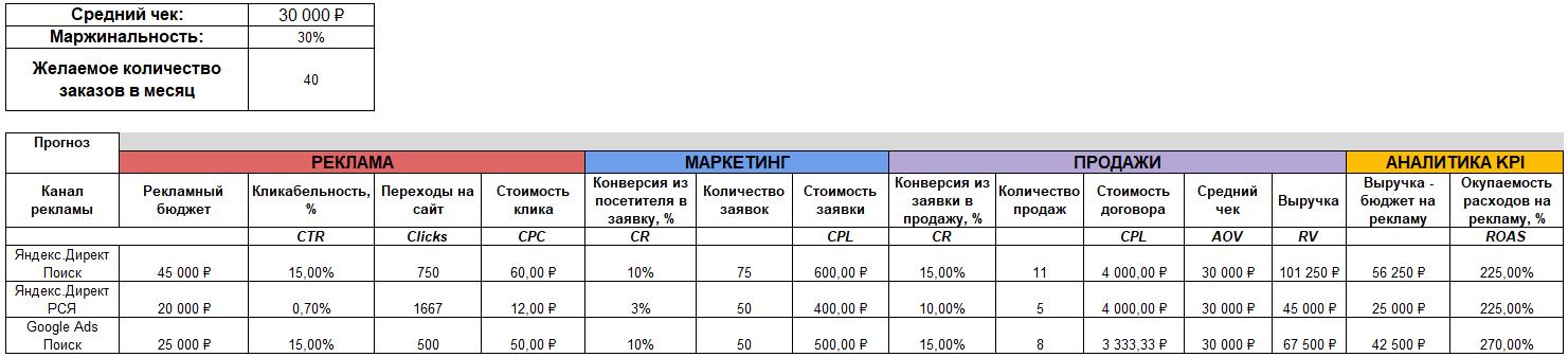 Кейс по производству рольставней – прогноз Яндекс.Директ