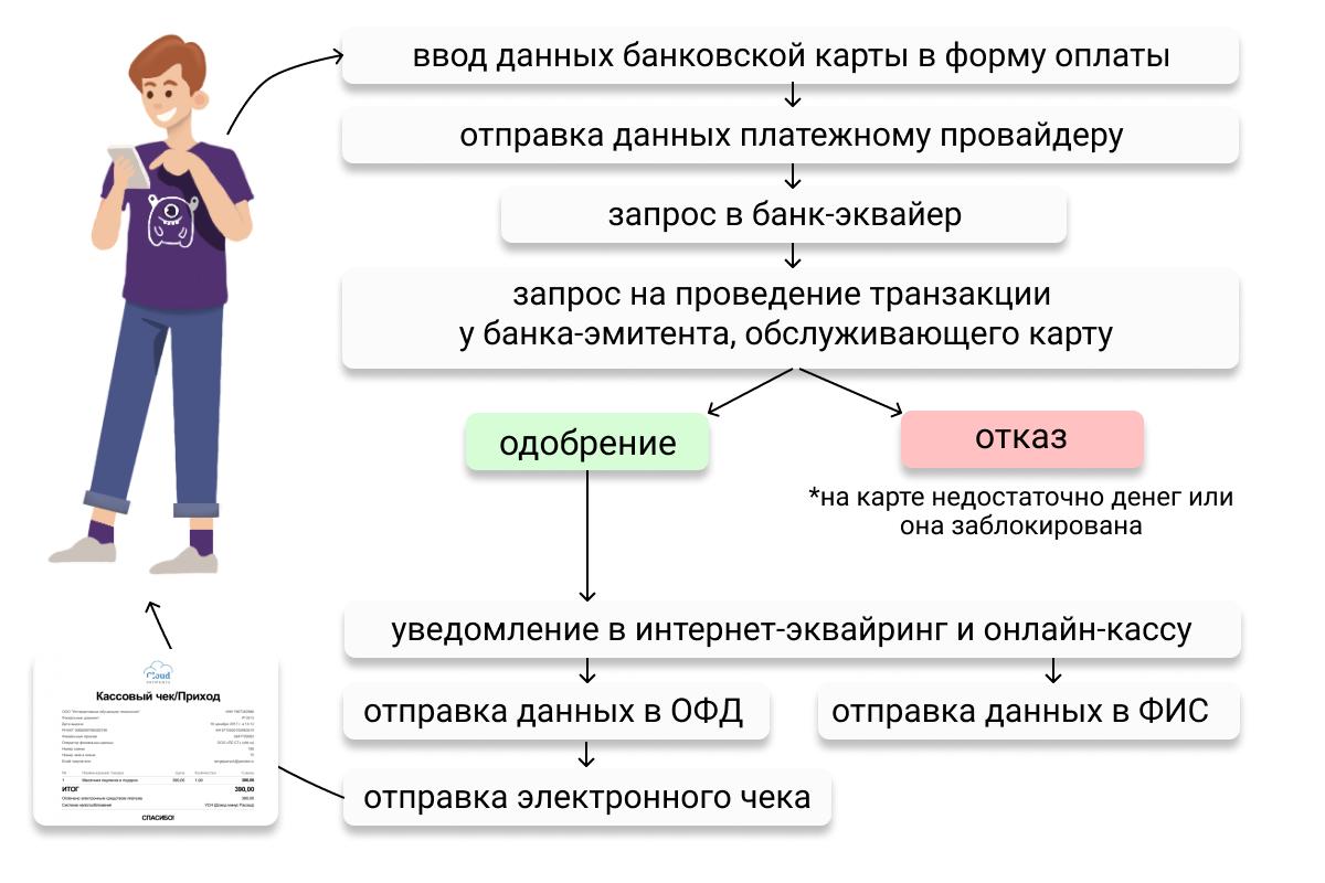 Как работает интернет-эквайринг: схема