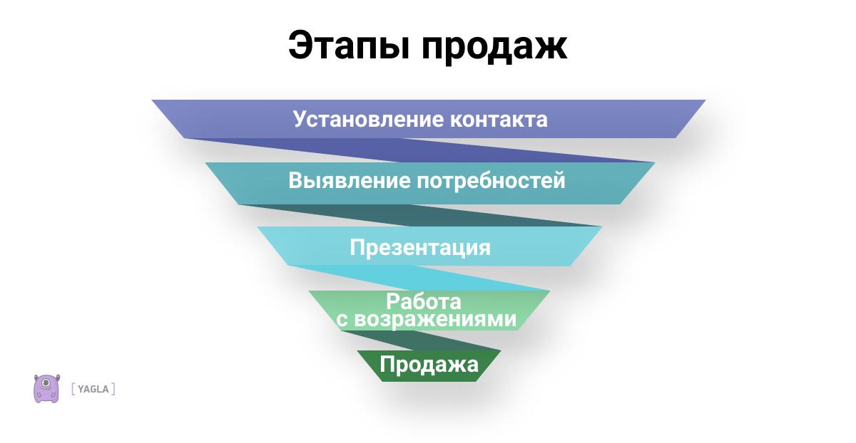 Этапы продаж