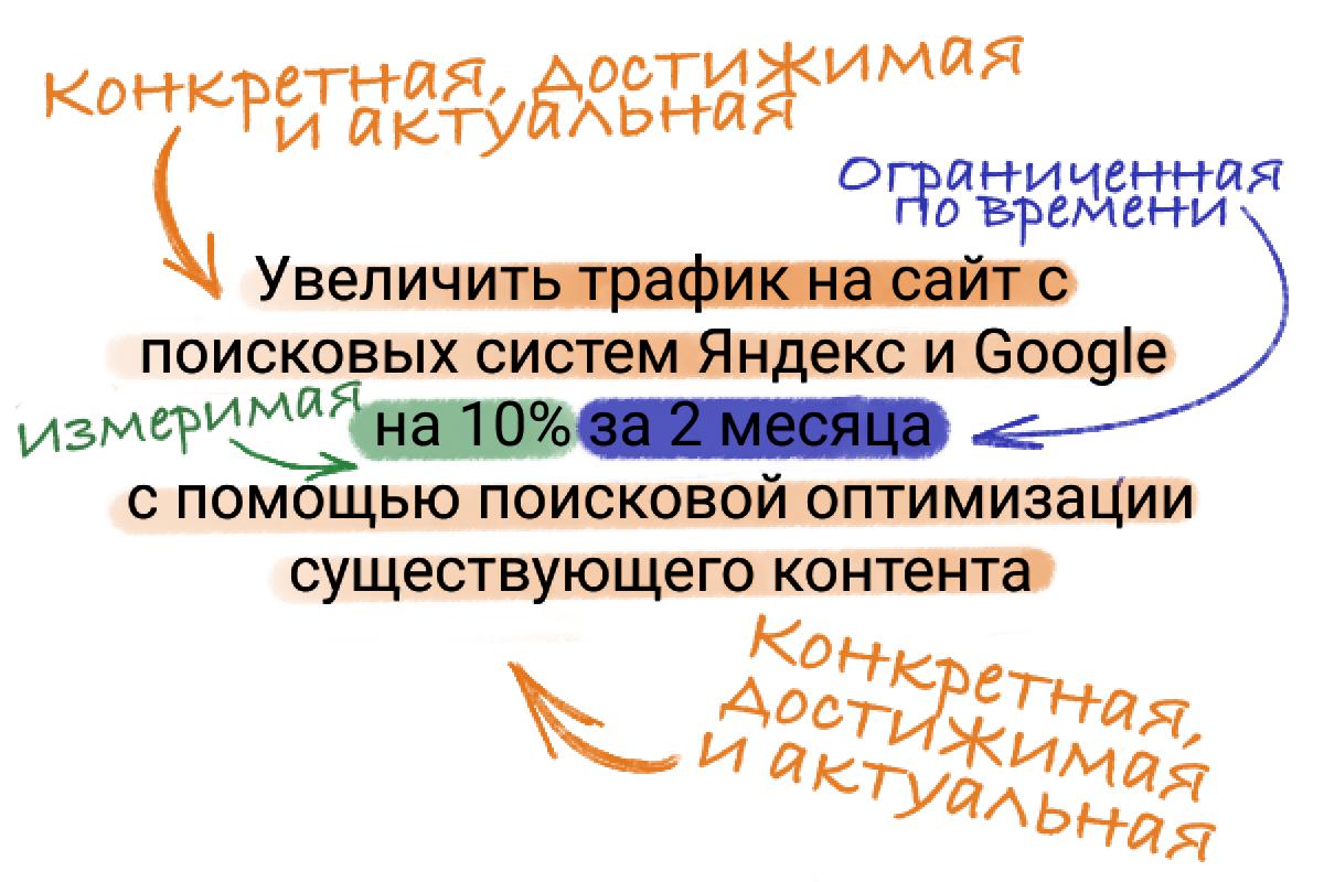 Пример SMART-цели по критериями
