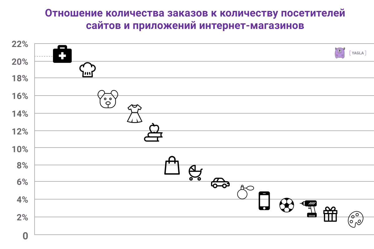 Что оплачивают через интернет: статистика