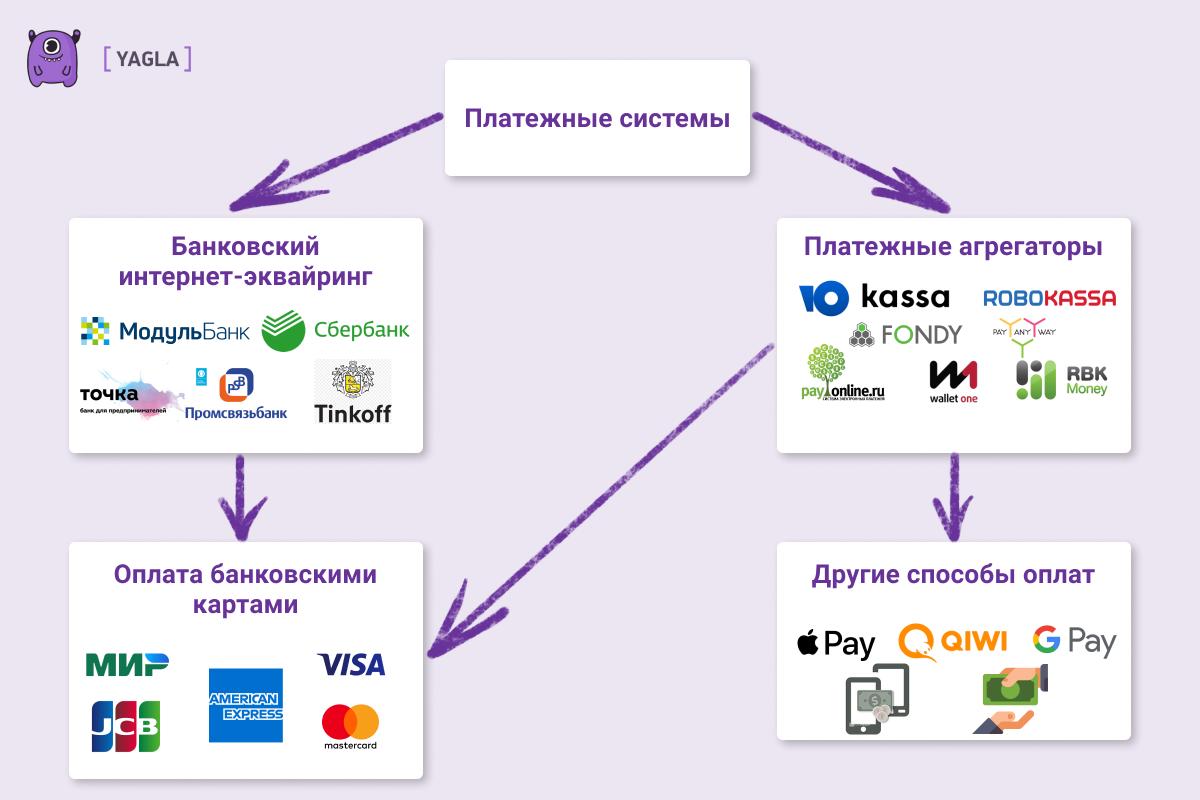 Виды систем платежей