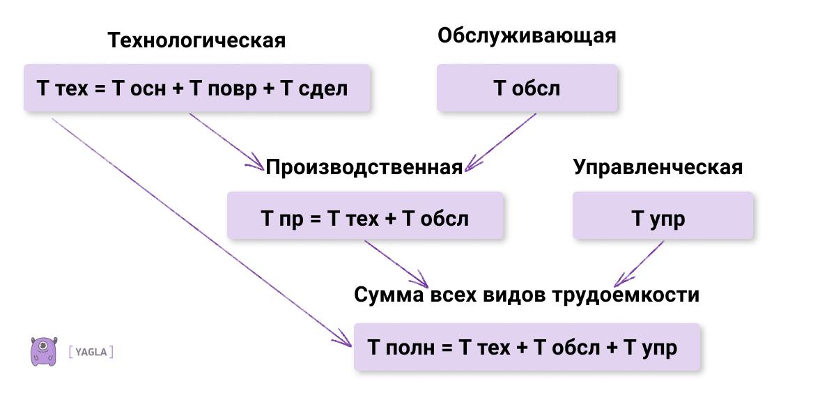 Несколько разновидностей трудоёмкости и формулы их расчета