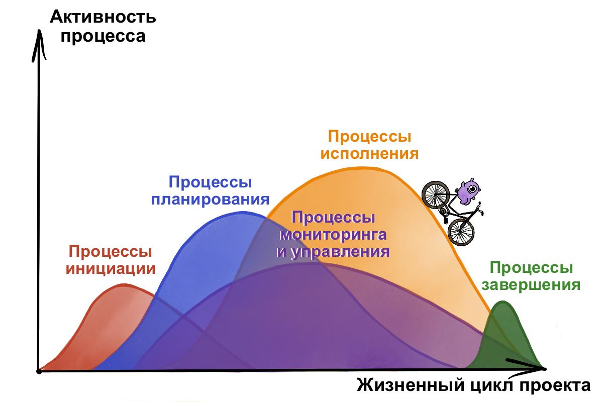 Наложение групп процессов в фазе