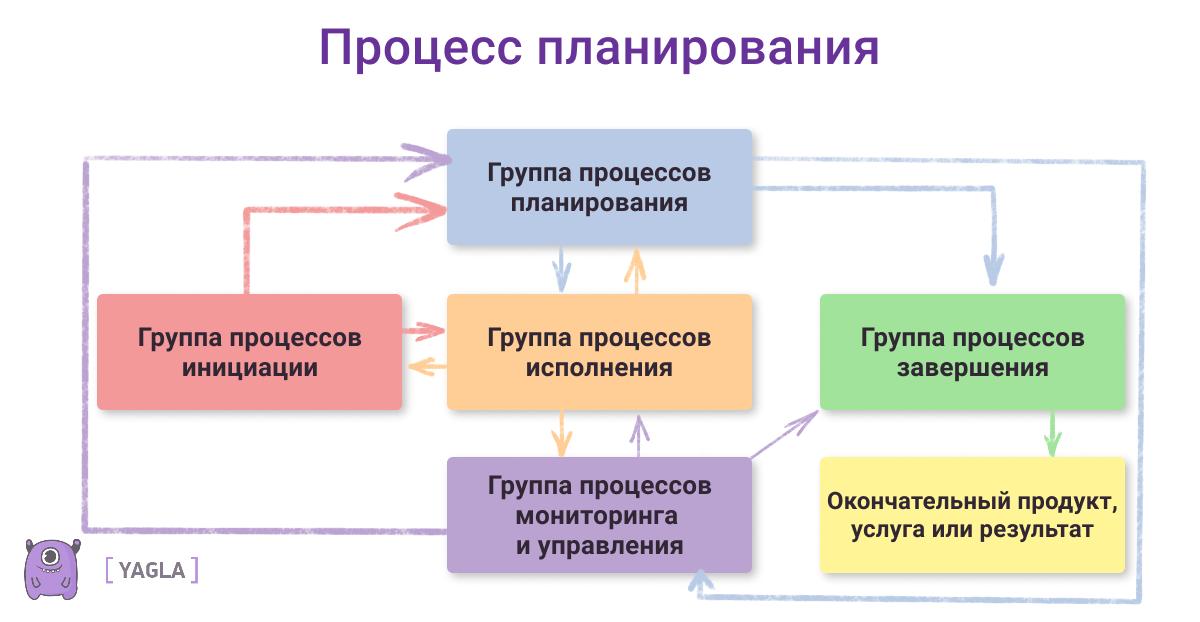 Процесс планирования