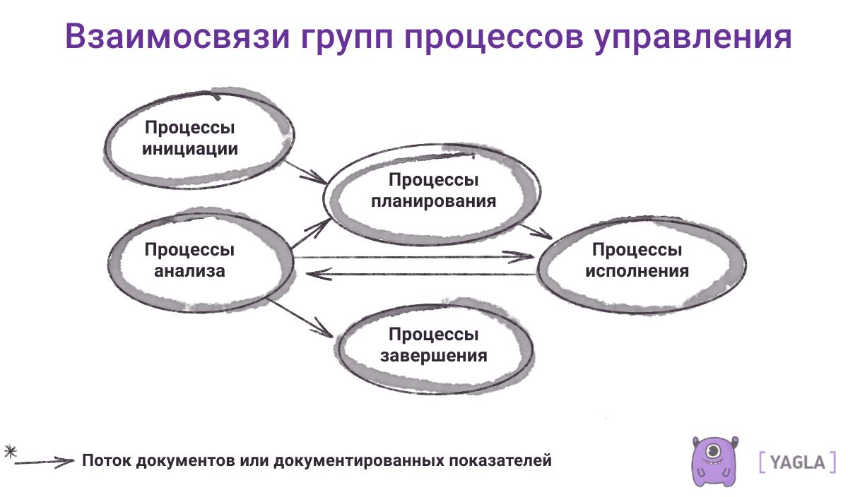 Группы процессов управления проектами