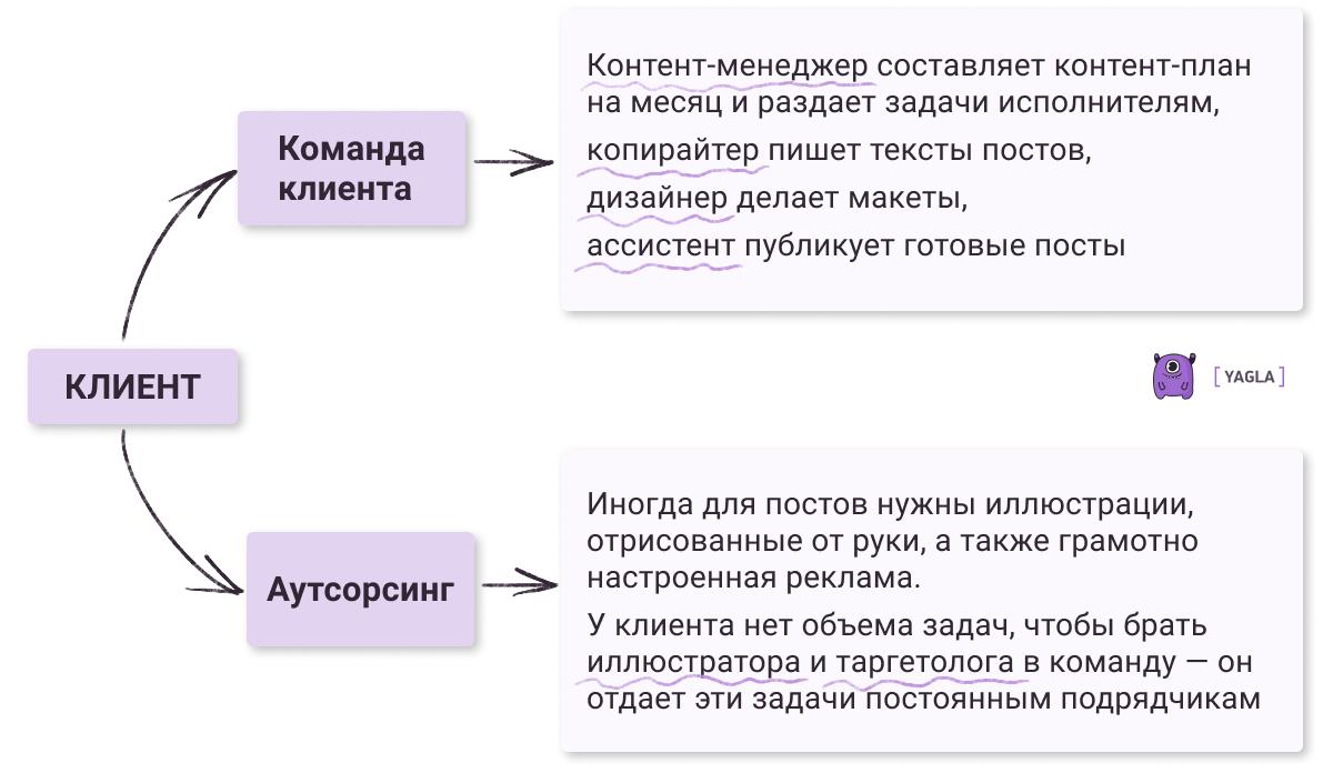 Аутсорсинг: пример