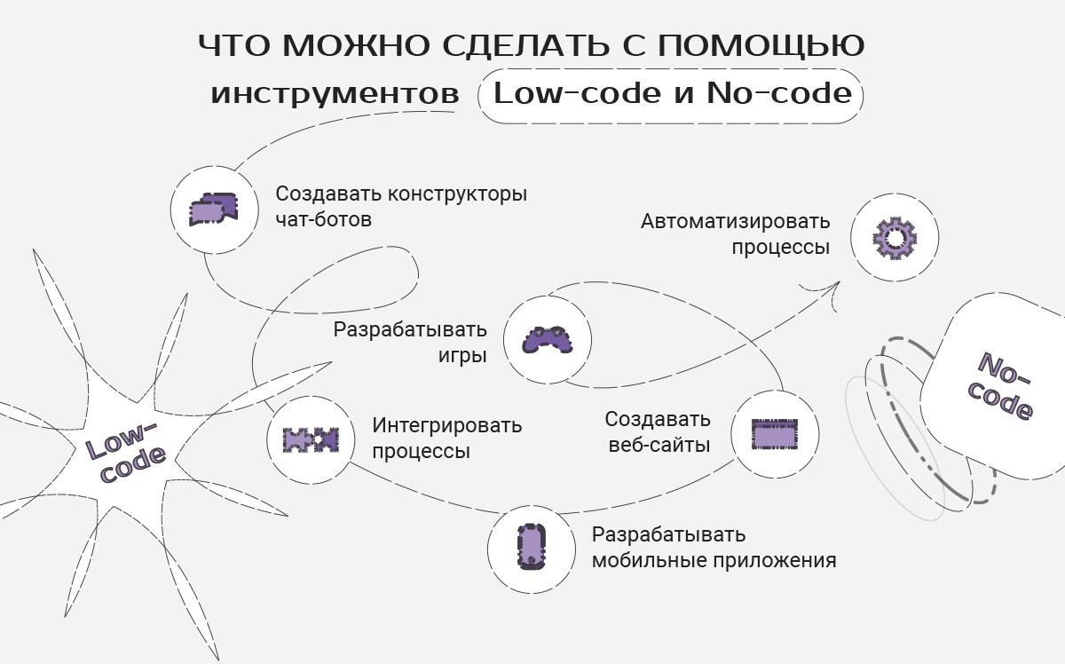 Что можно сделать с инструментами Low-code