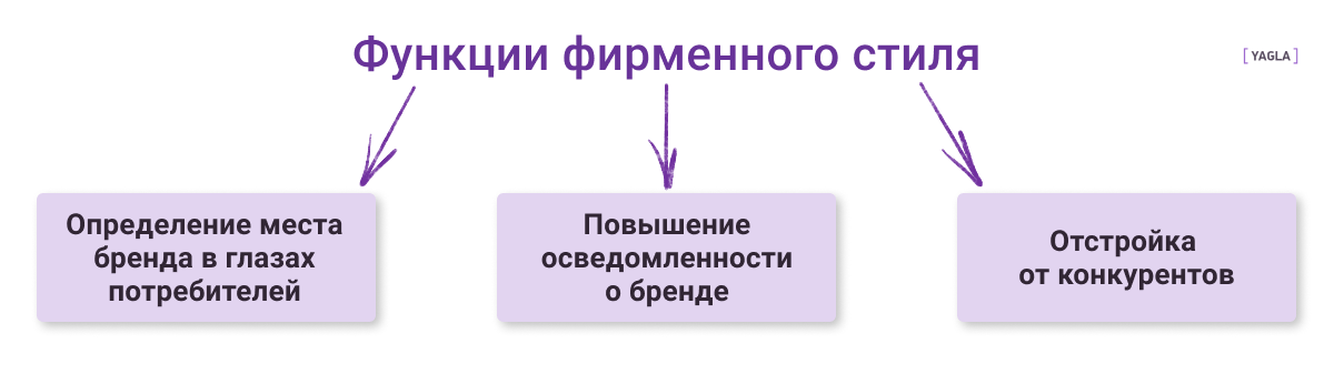 функции фирменного стиля