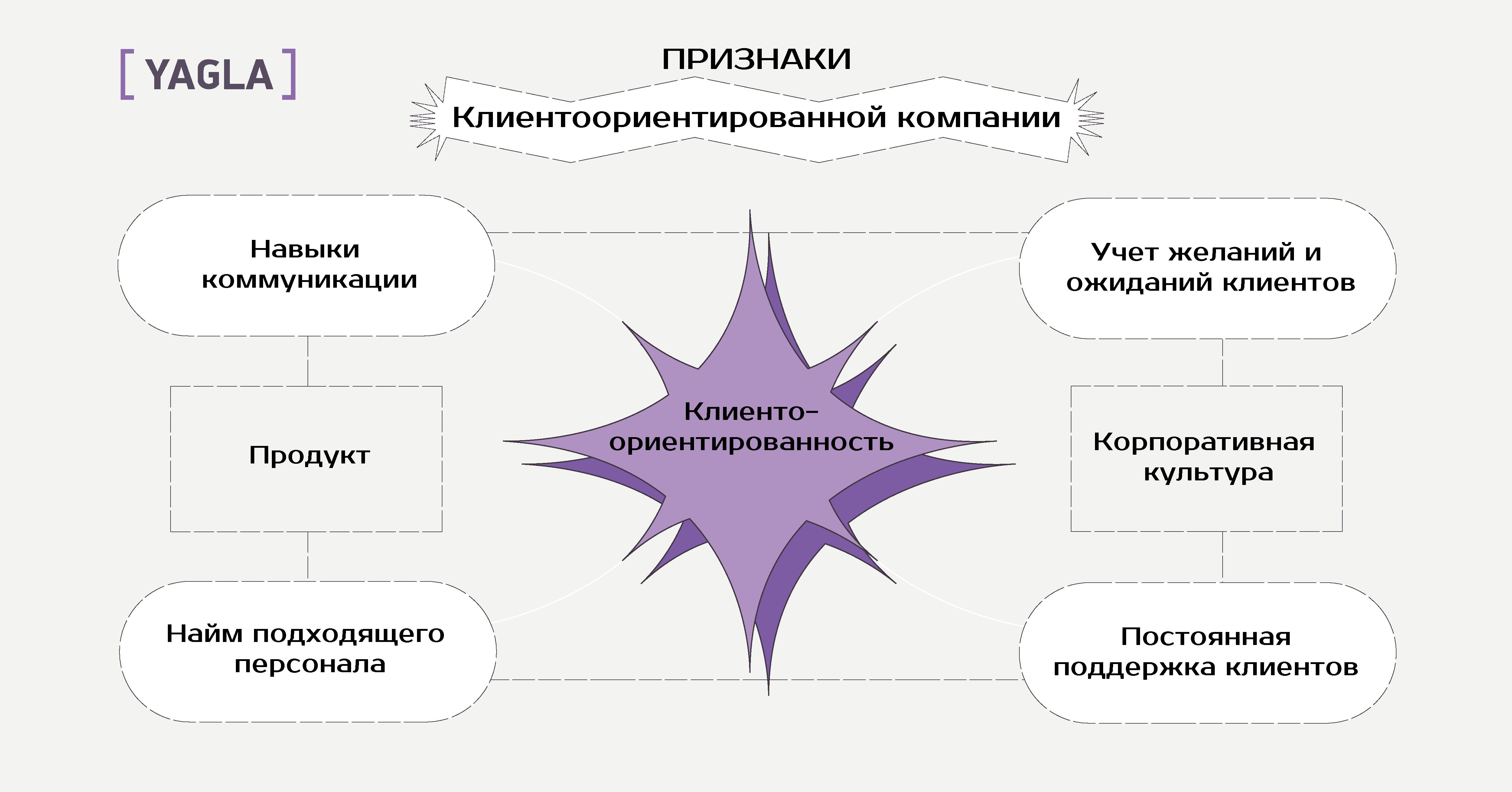 Признаки клиентоориентированной компании