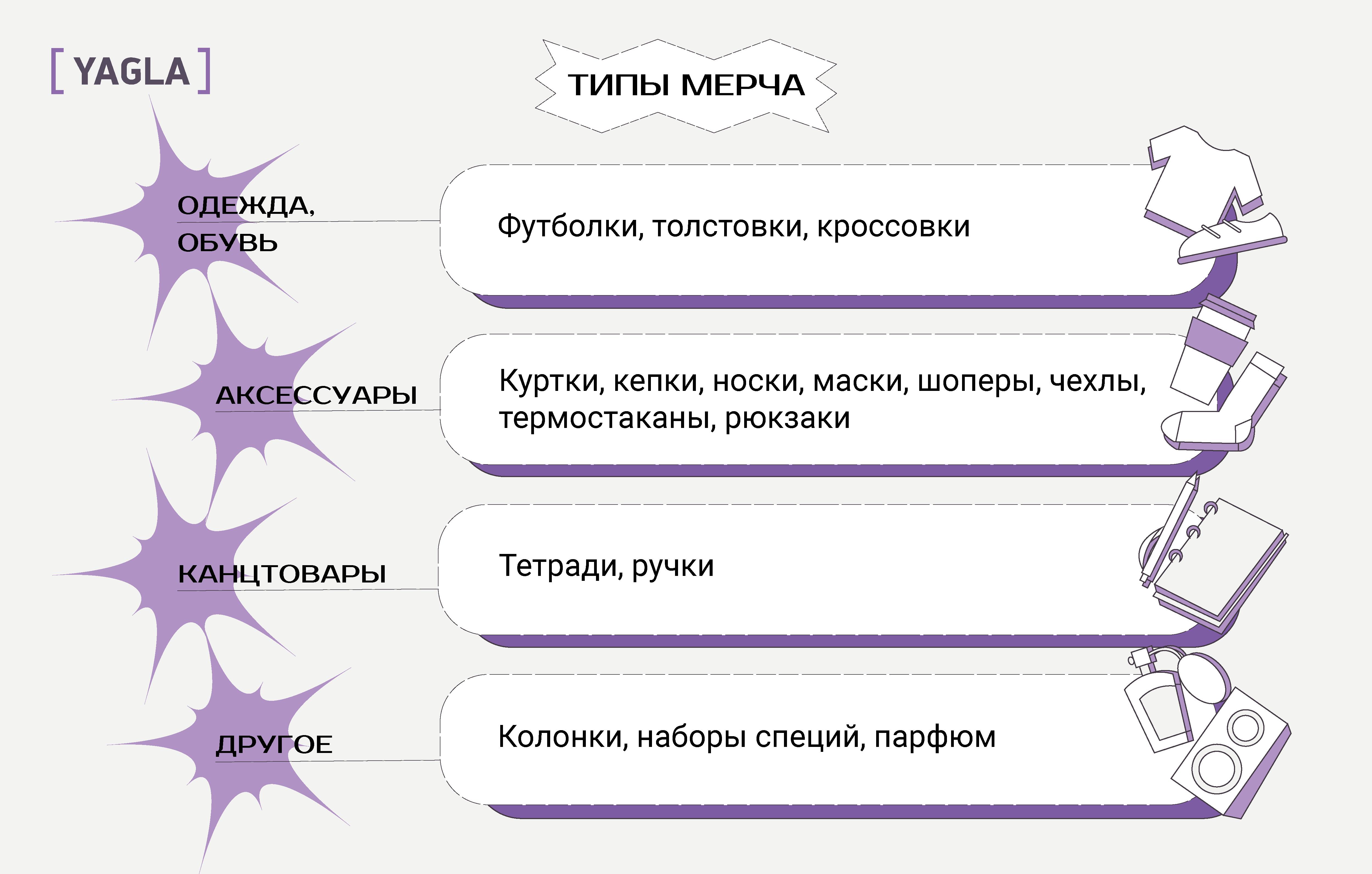 Типы и разновидности мерча