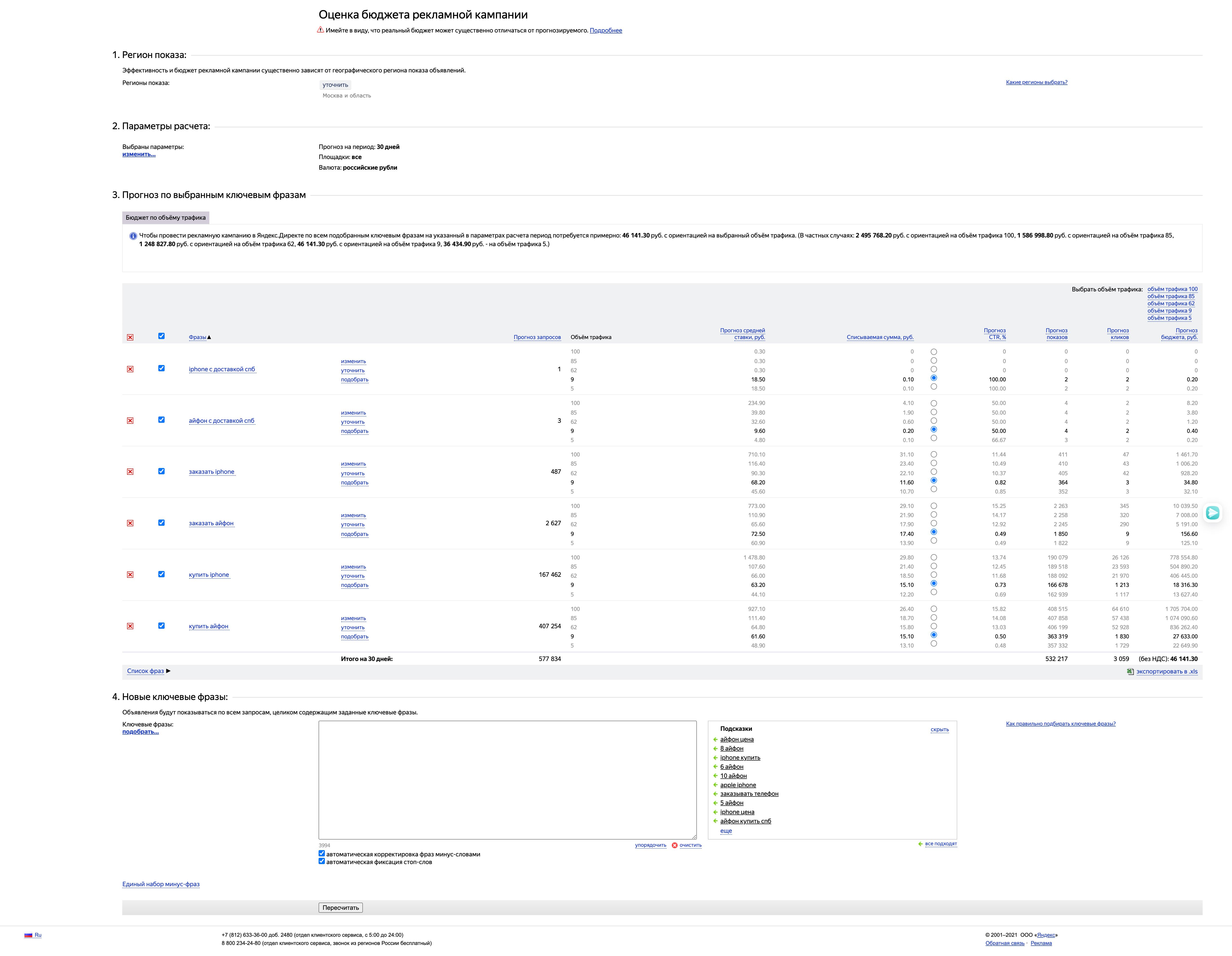 оценка бюджетной кампании от Яндекс.Директ