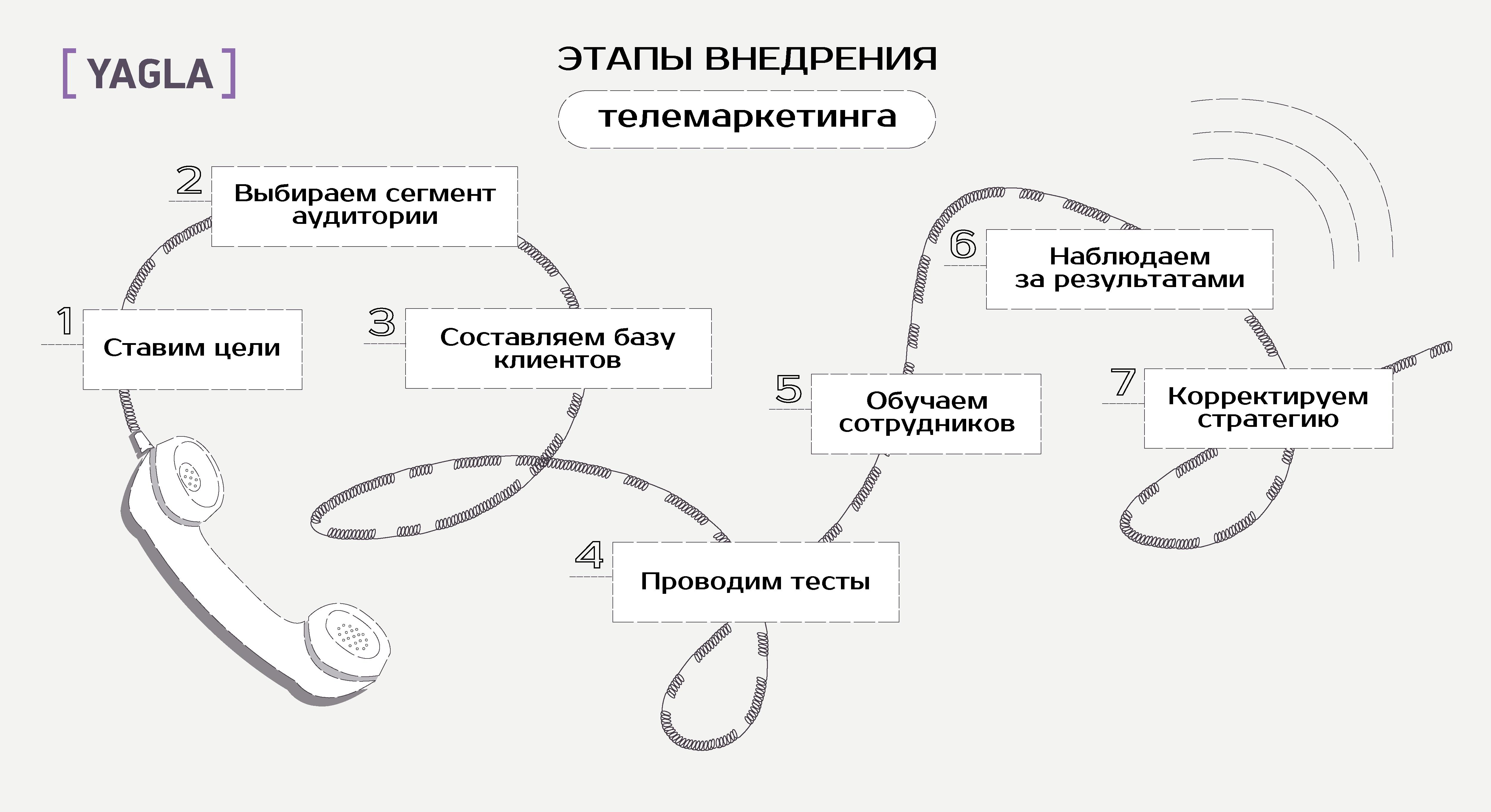 этапы телемаркетинга