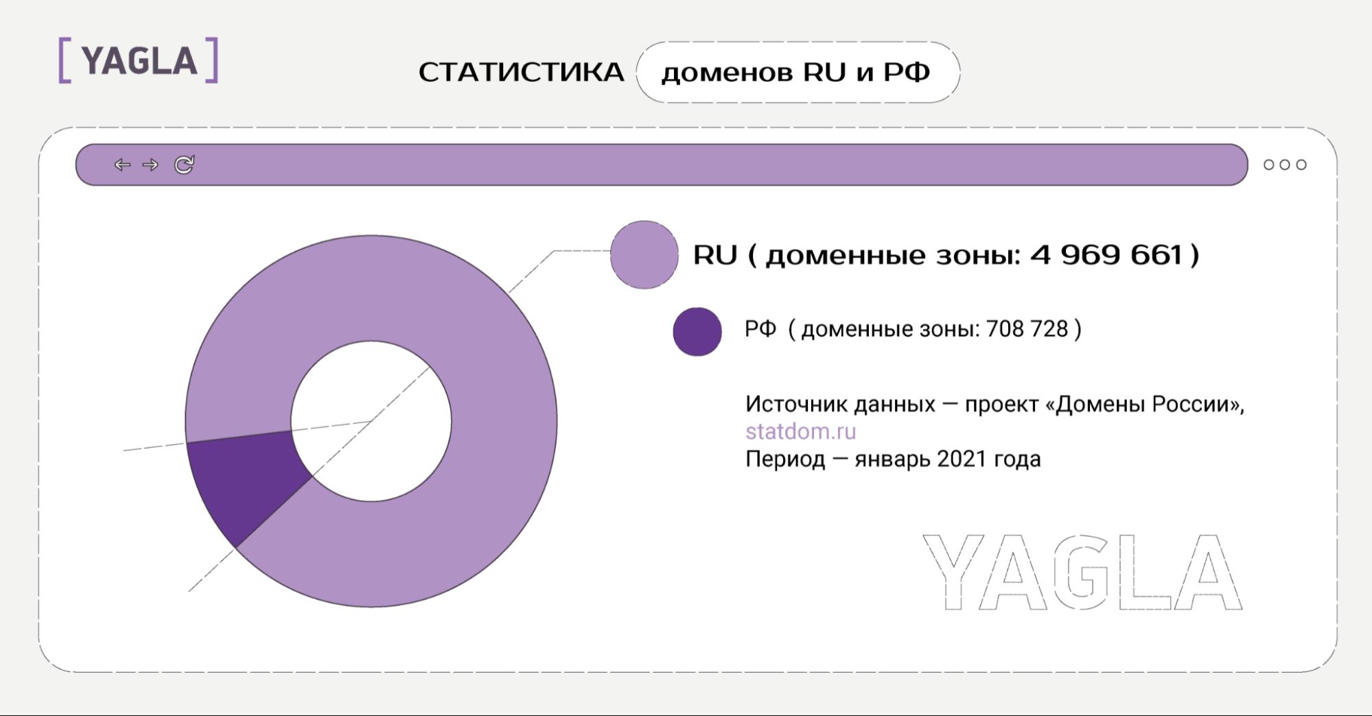 Статистика доменов RU и РФ