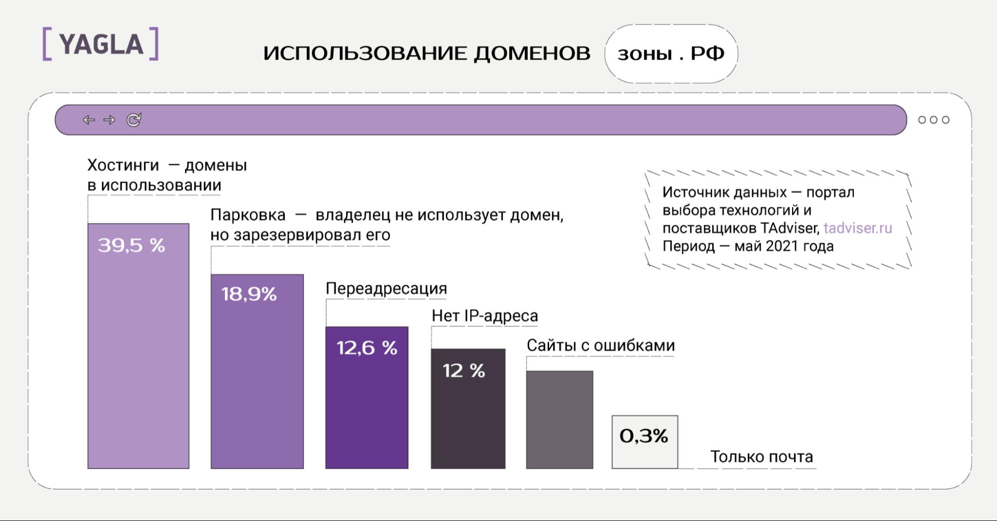 Статистика по доменам рф