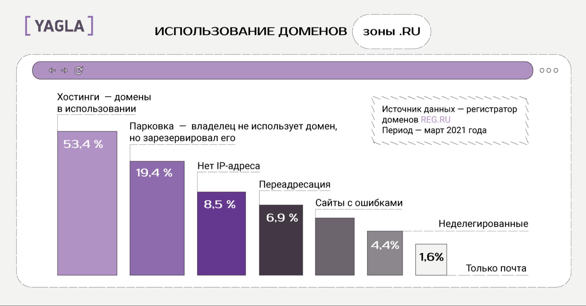 Статистика по доменам ru