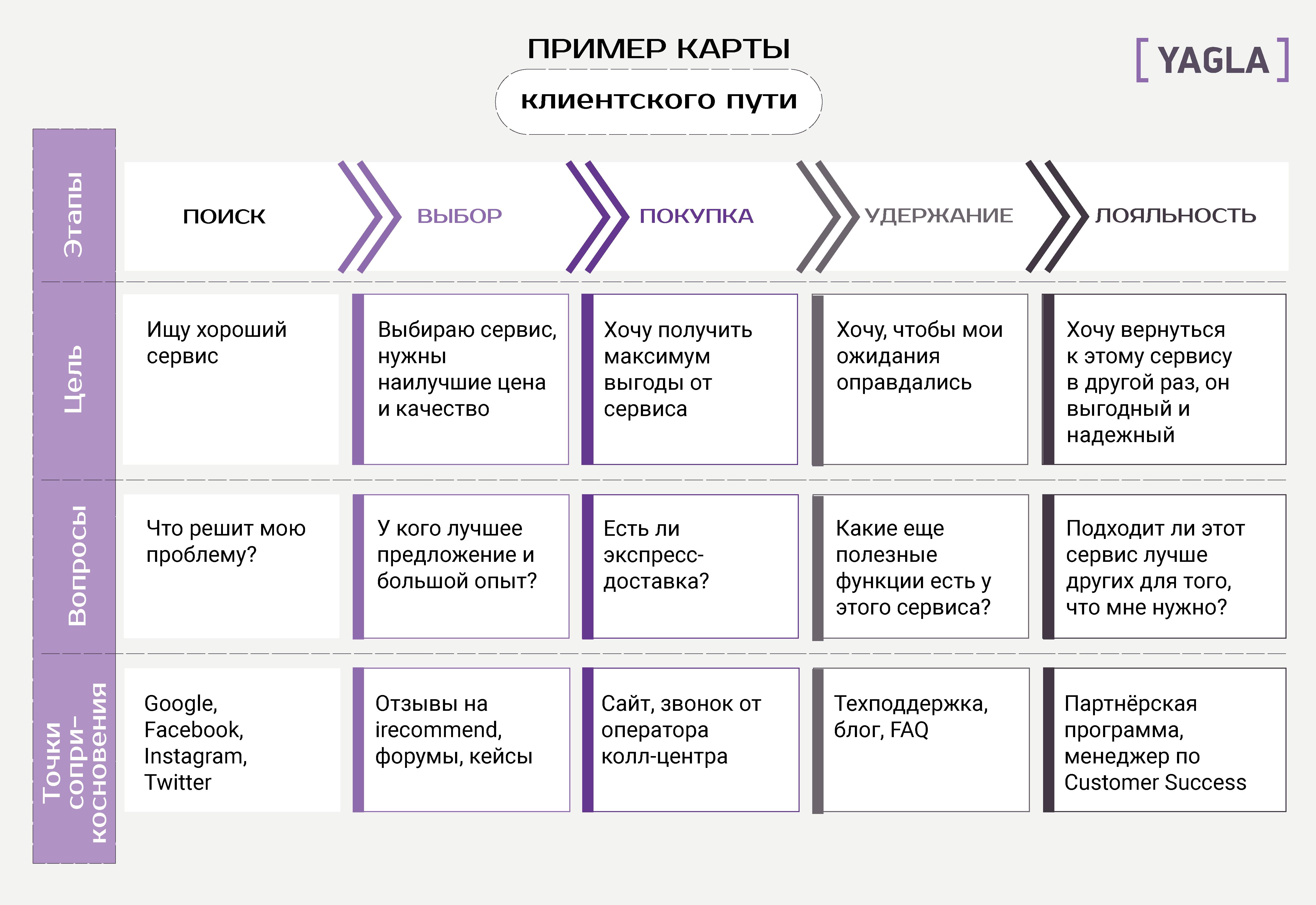Пример карты клиентского пути