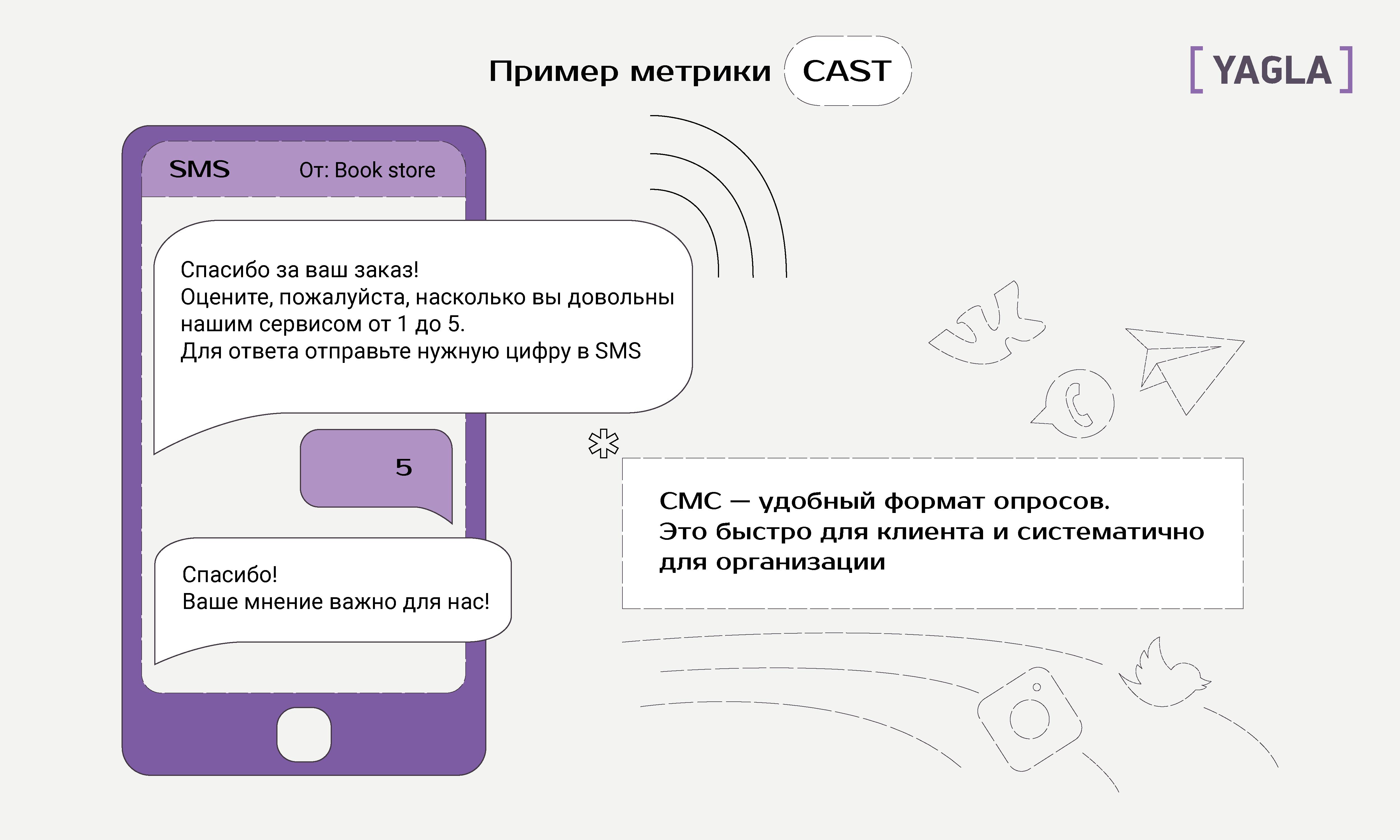 Пример метрики CAST
