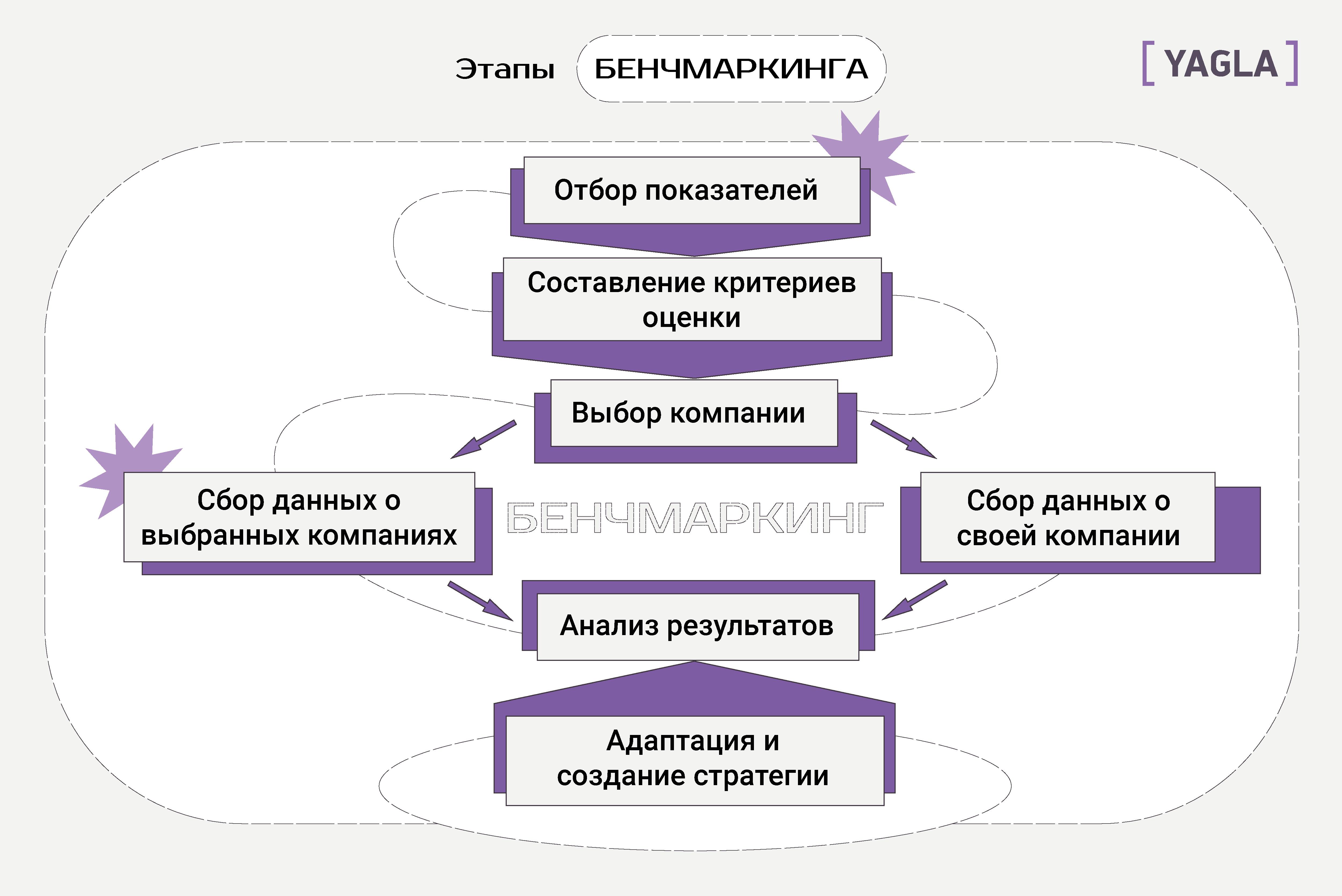 Этапы бенчмаркинга