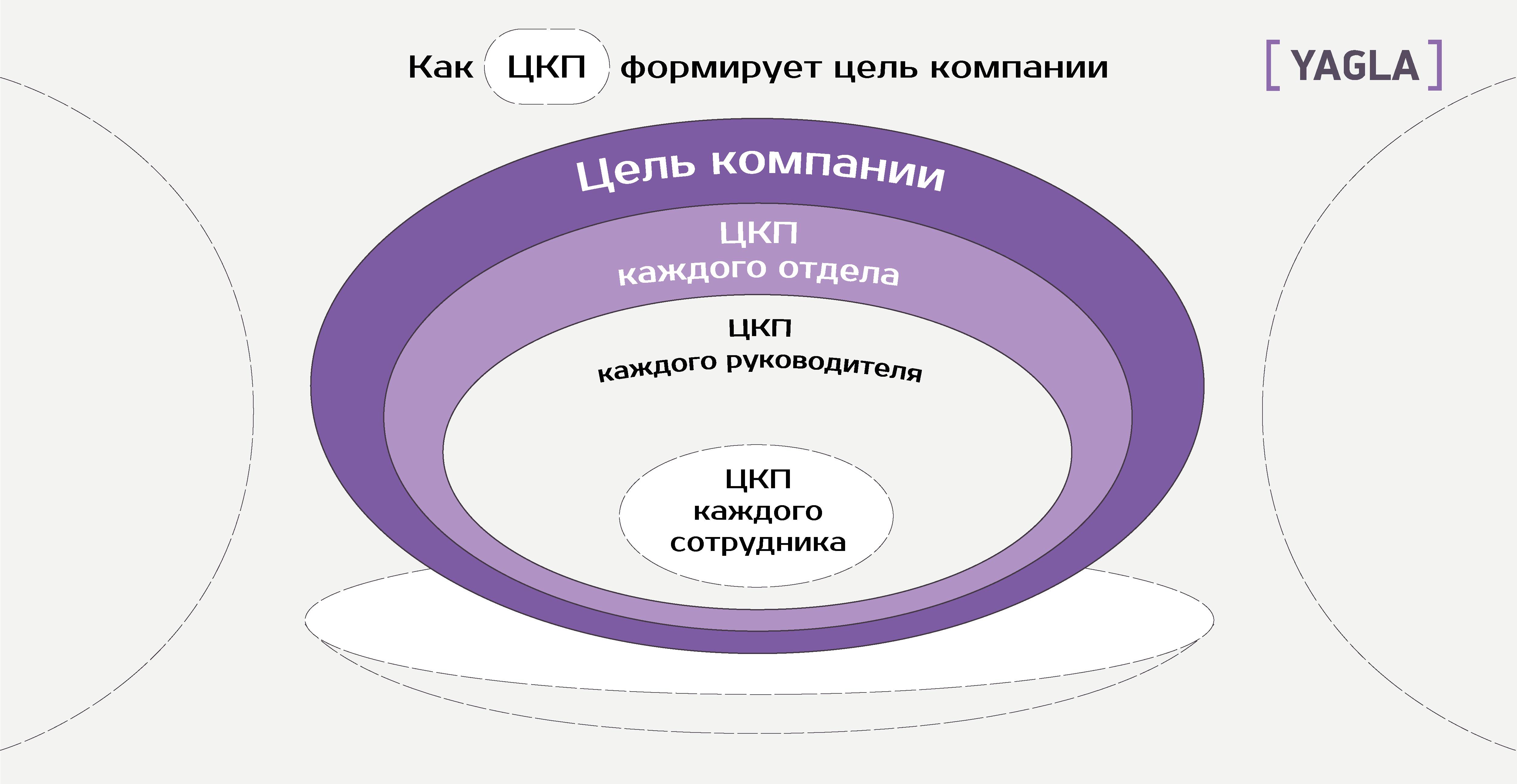 Как ЦКП формирует цель компании