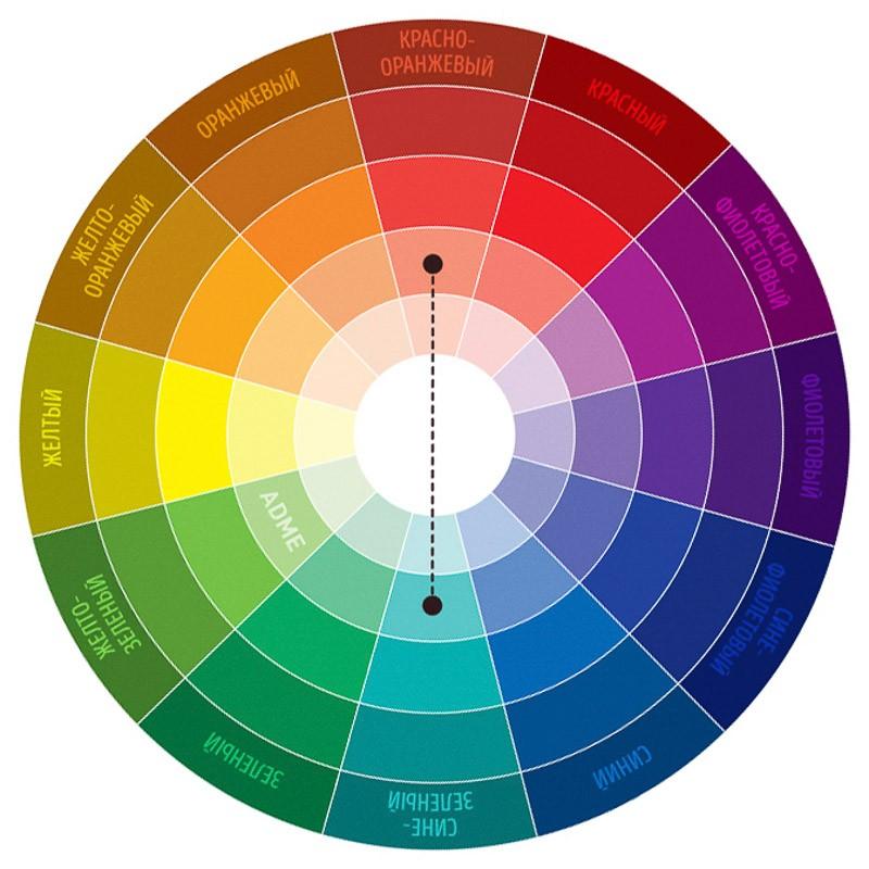 Цветовой круг Иоханнеса Иттена