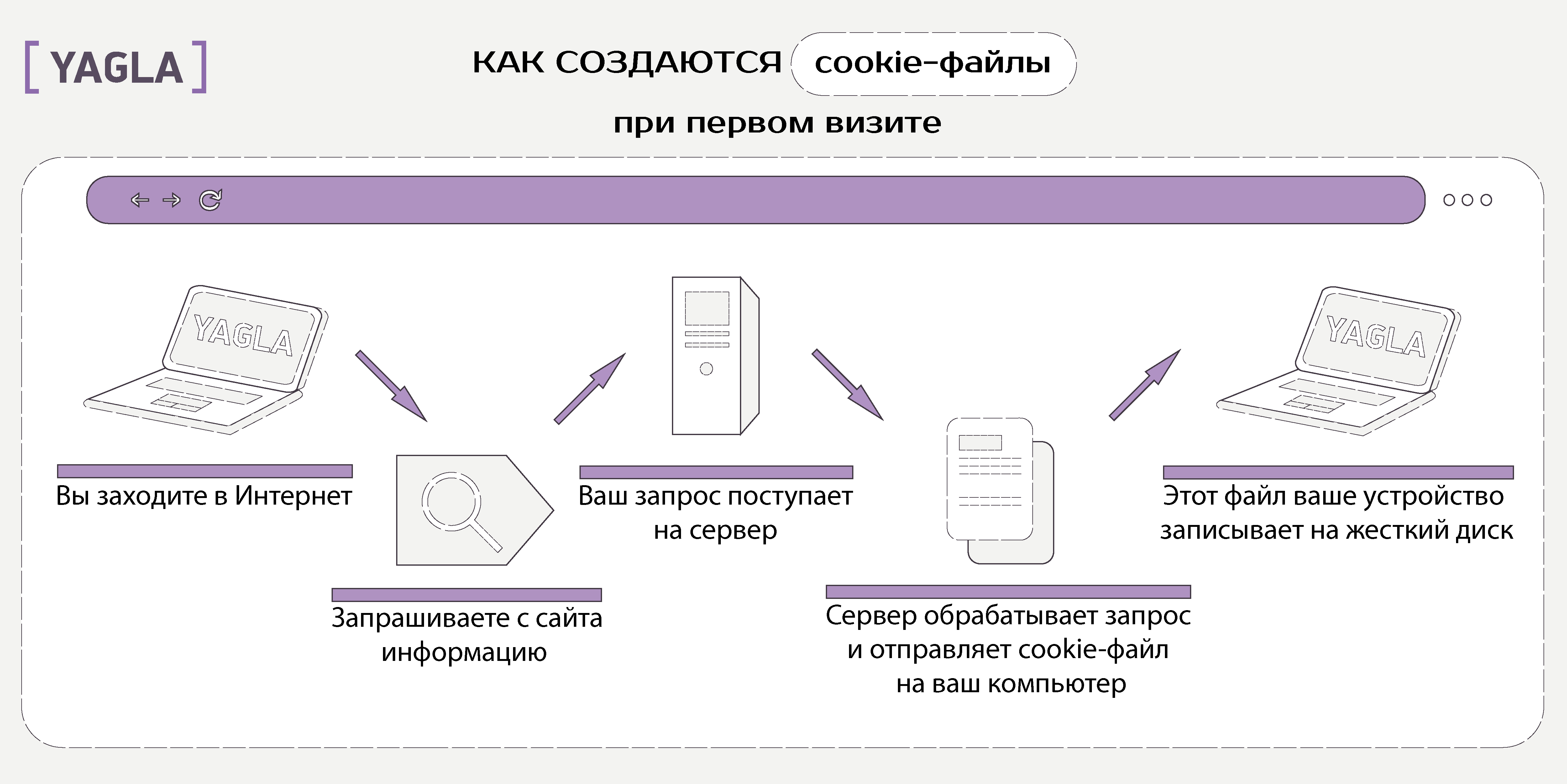 Сервер записывает cookie в память устройства