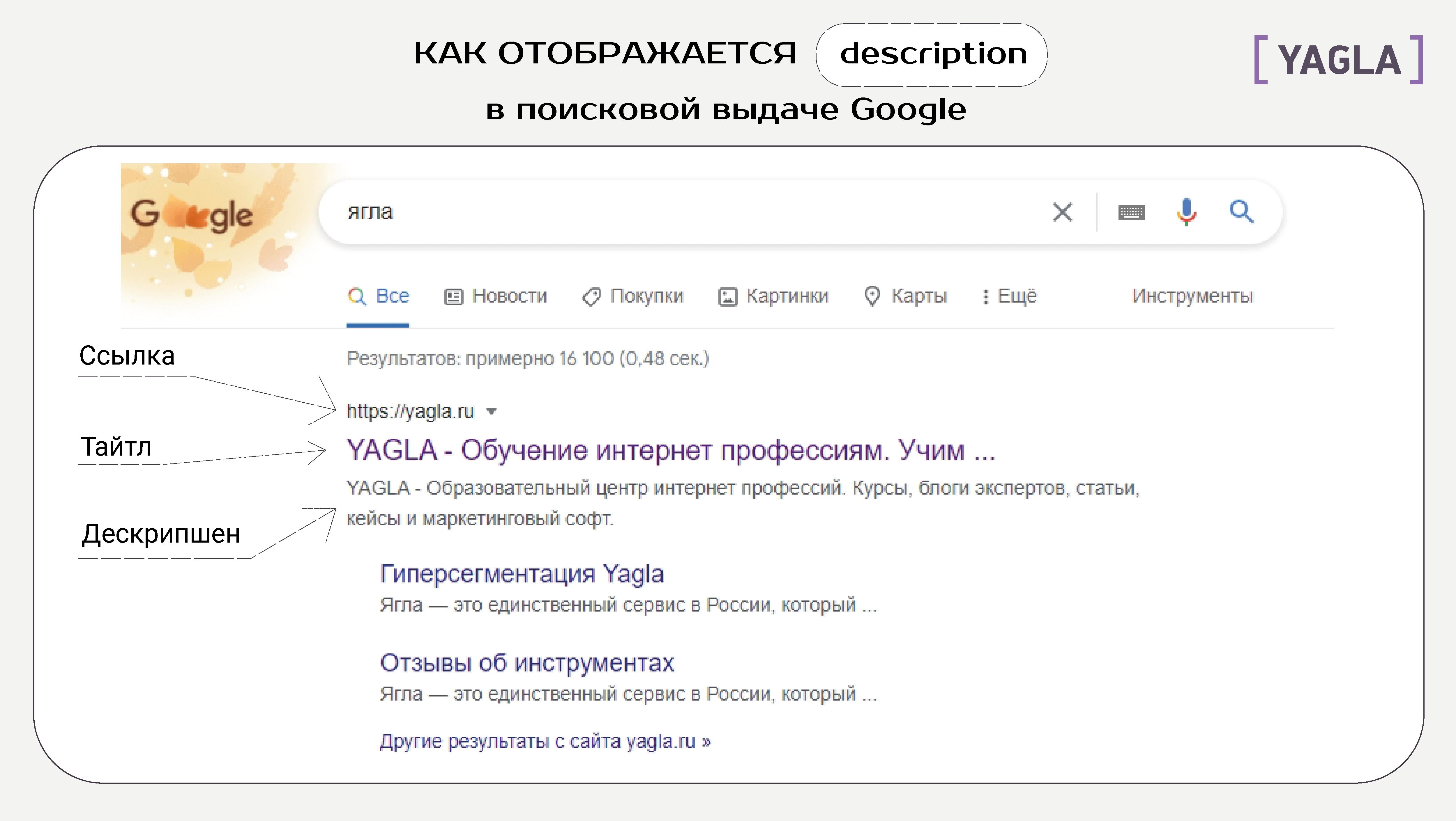 Как отображается description в поисковой выдаче Google