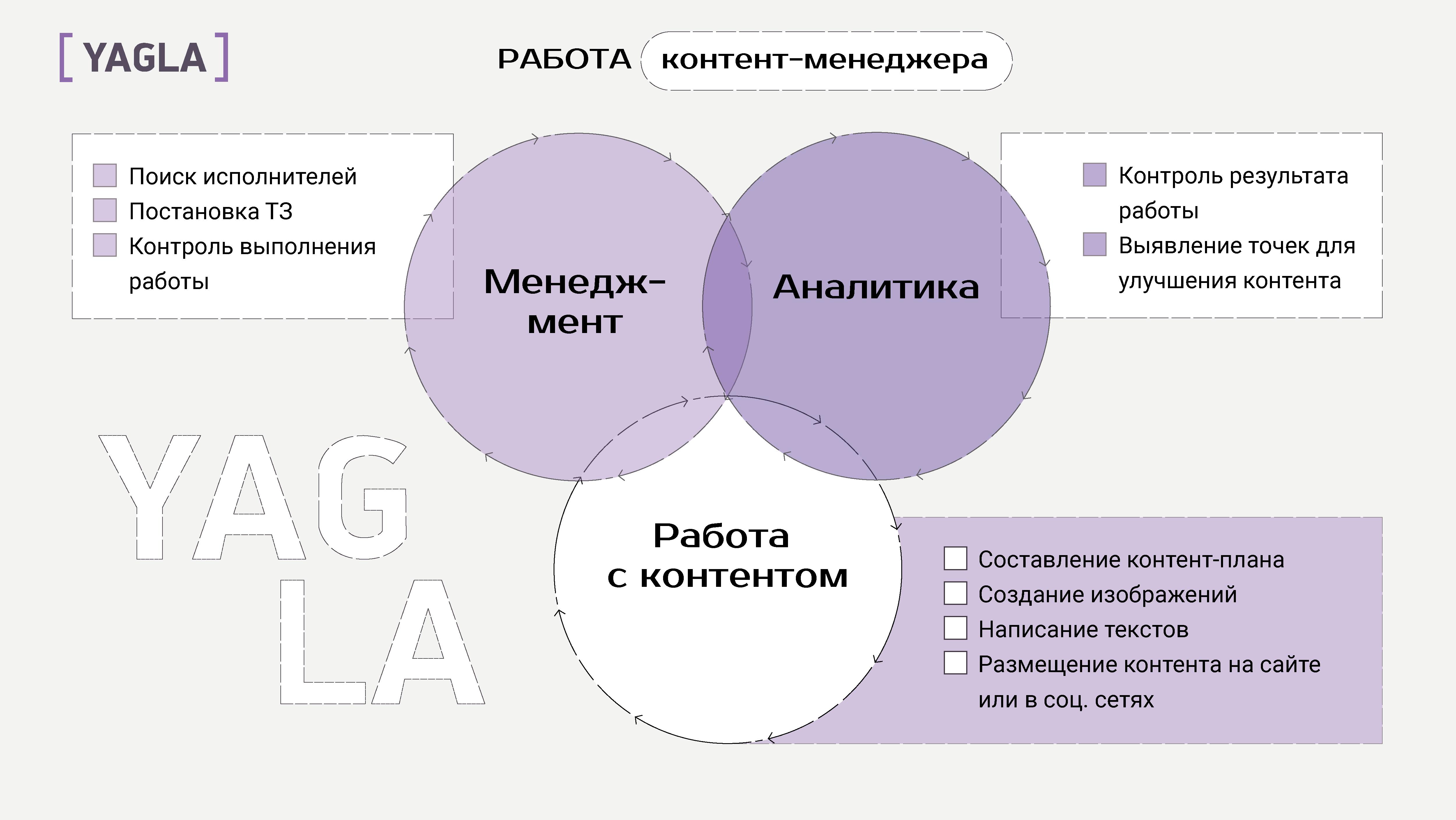 Работа контент-менеджера