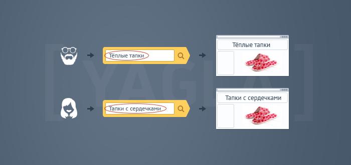 Адаптивный контент: Как повысить конверсию сайта с его помощью?