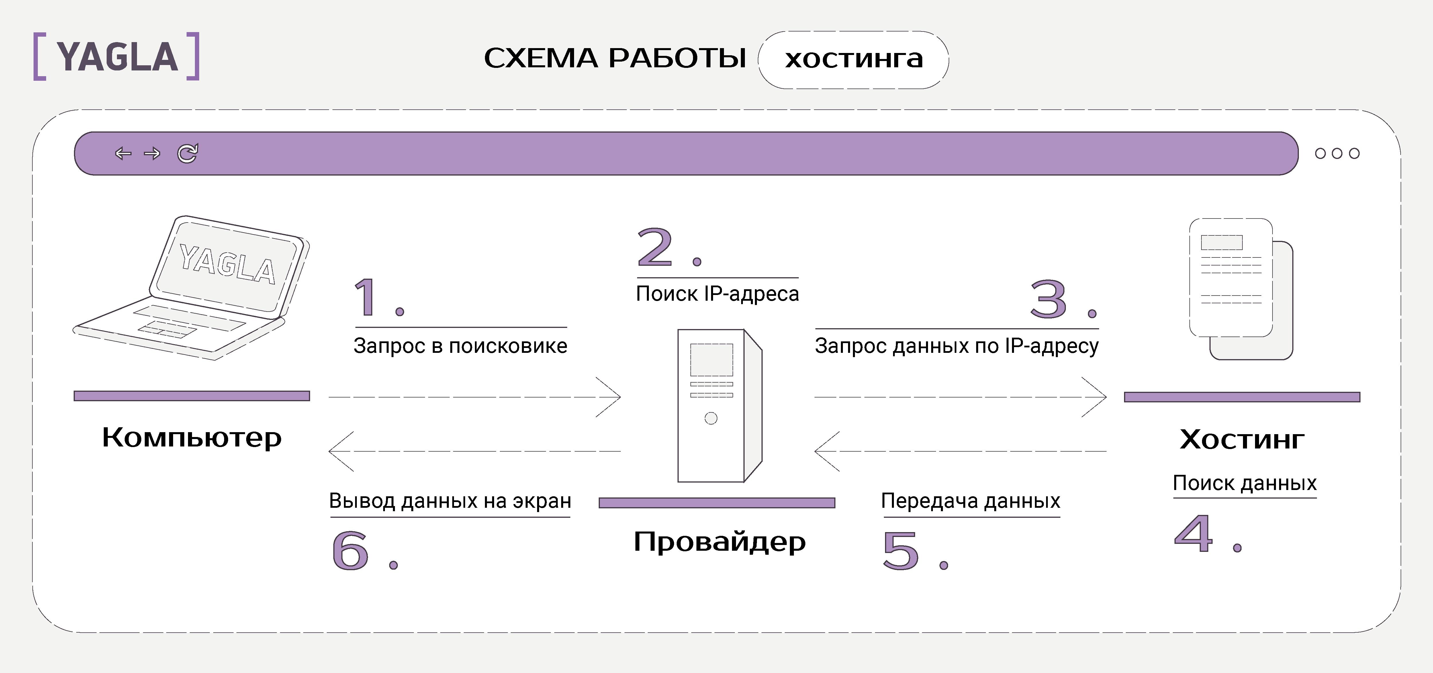 Схема работы хостинга