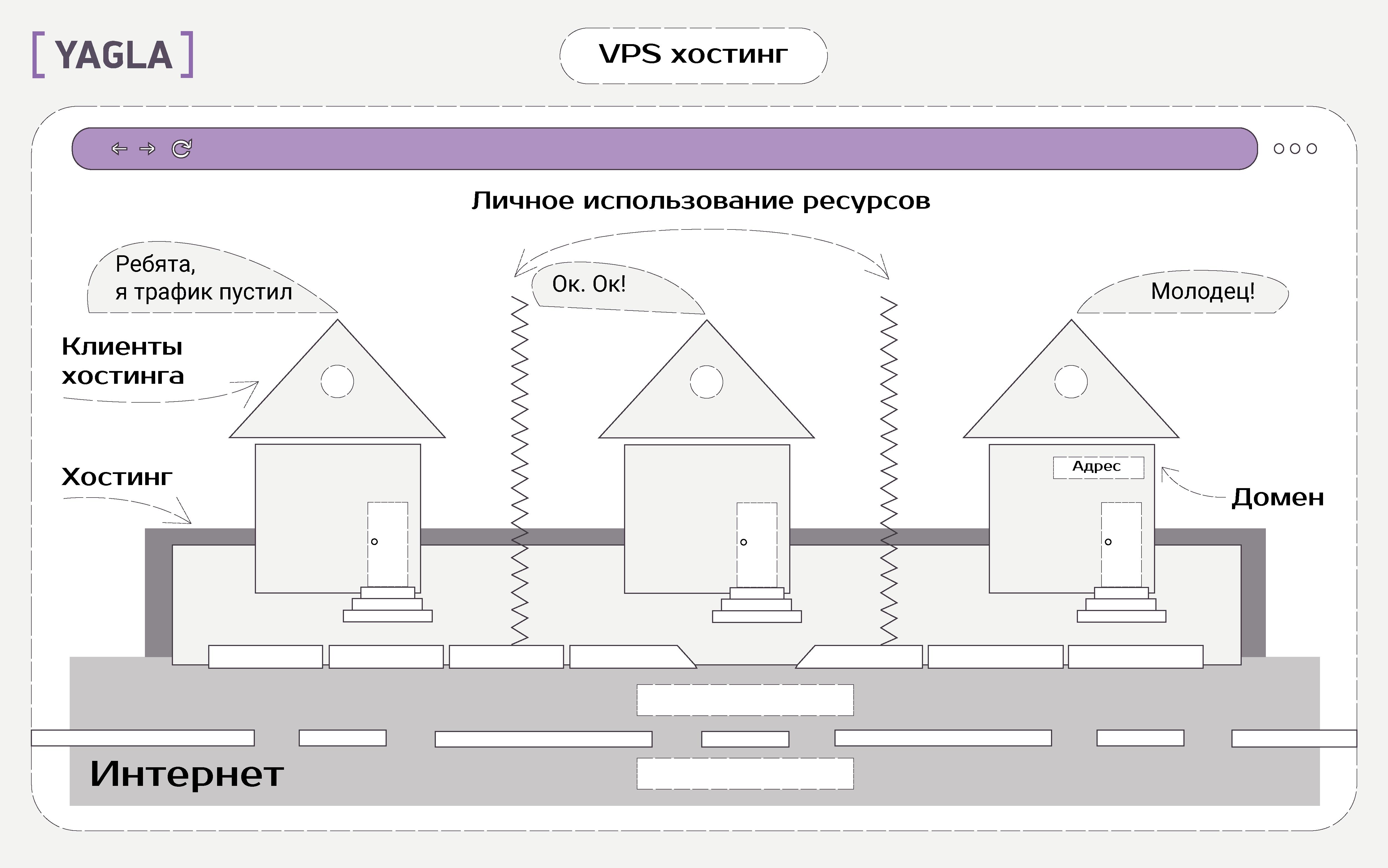 Тип хостинга: VPS хостинг