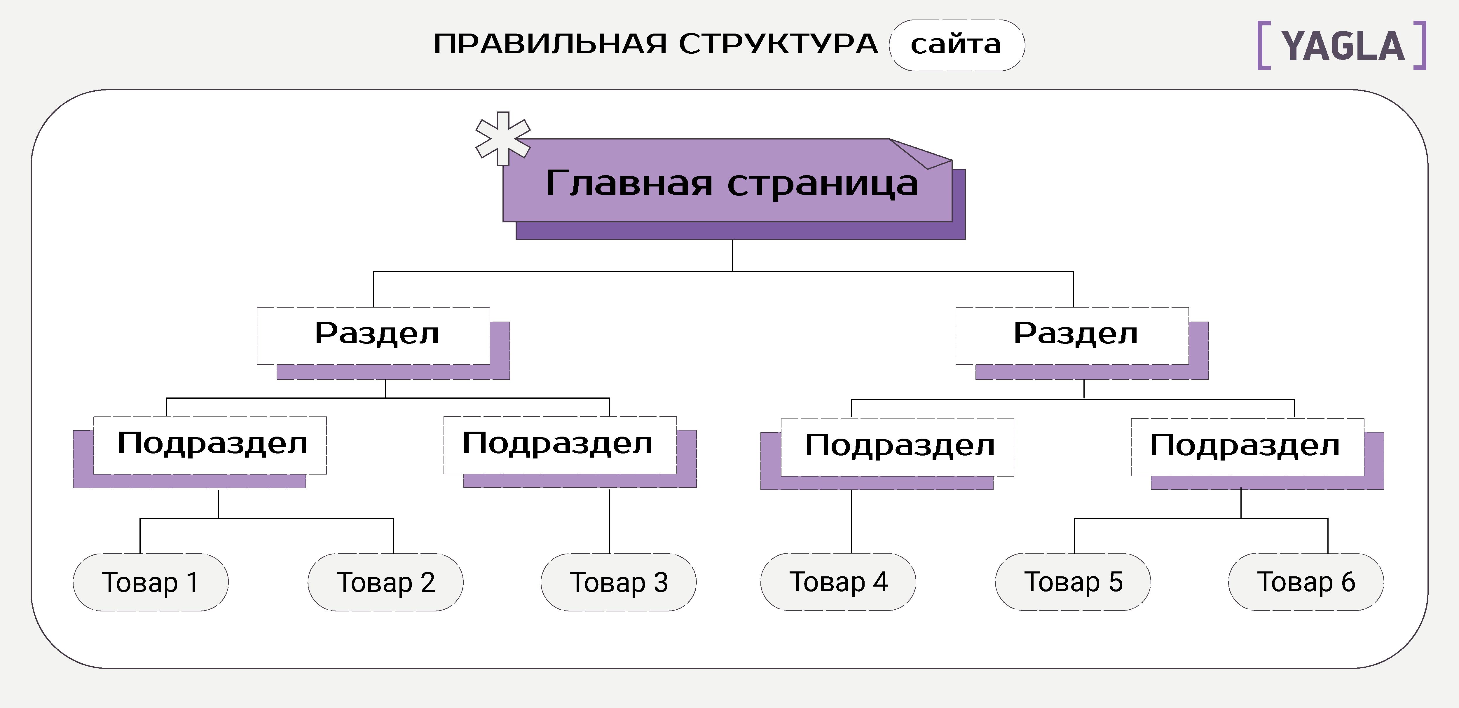 Правильная структура сайта