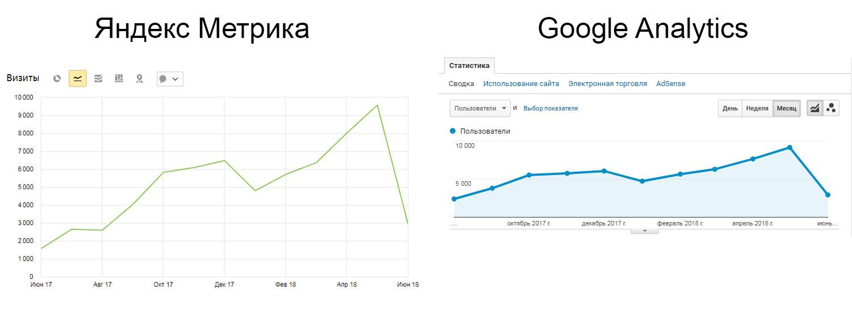 Яндекс.МетрикаиGoogleAnalytics: скриншоты