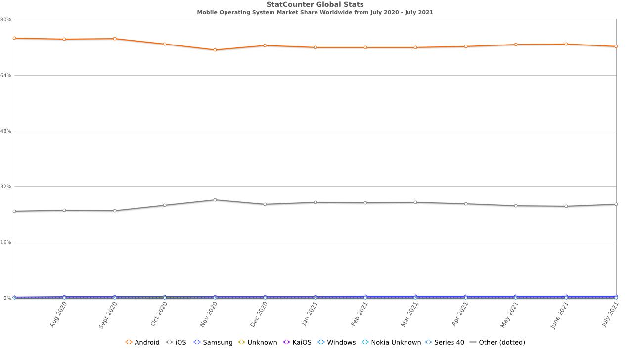 Цифры StatCounter на 01.06.2021 г