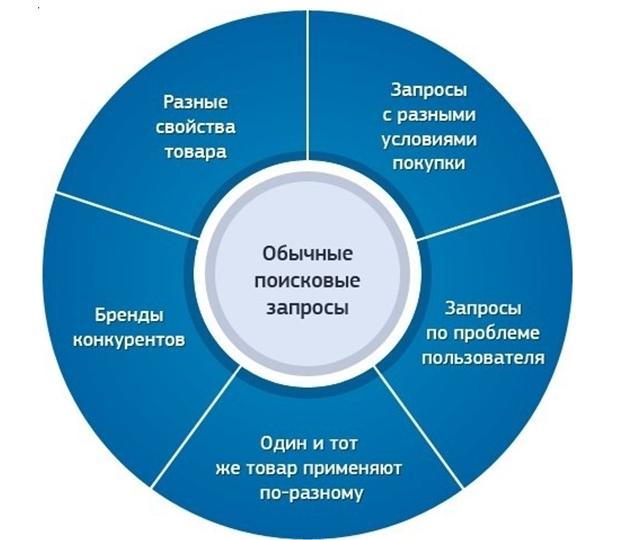Создание ценностных предложений – критерии поисковых запросов
