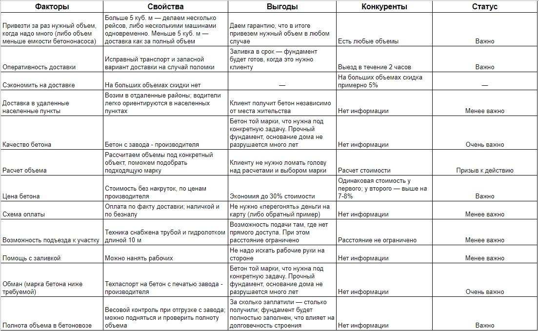 Создание ценностных предложений – карта ценностей по бетону