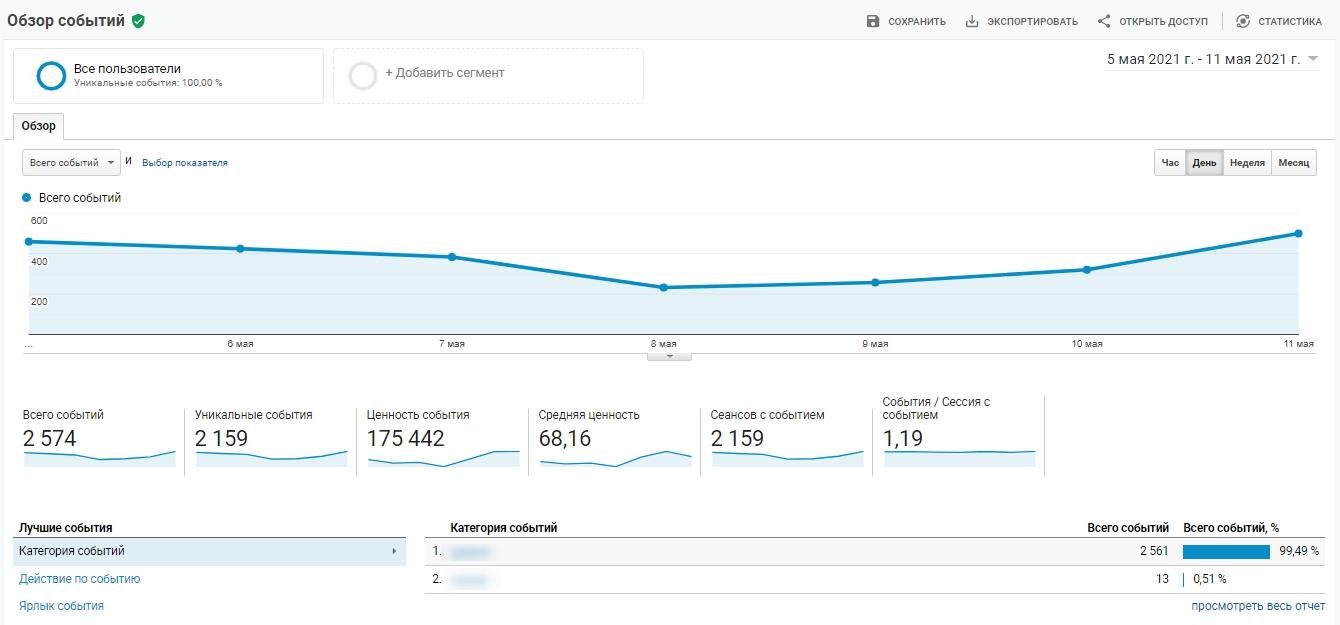 Google Analytics – обзор событий