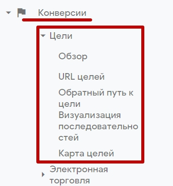 Google Analytics – отчет по целям