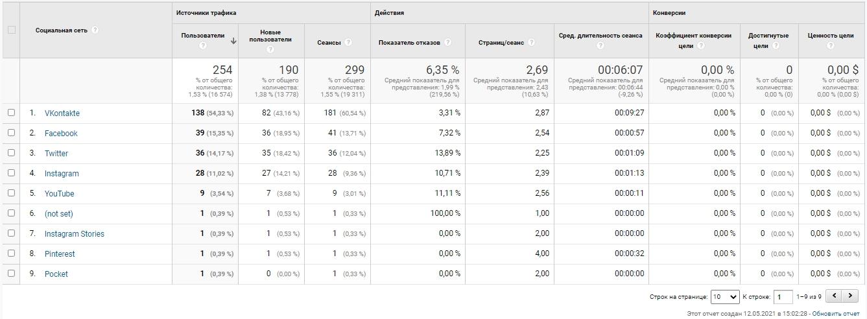 Google Analytics – отчет по соцсетям