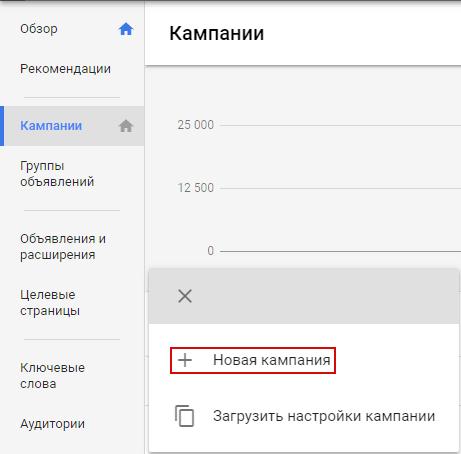 Ошибки в Google AdWords – новая кампания