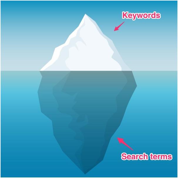 Планировщик ключевых слов Google Ads – эффект айсберга