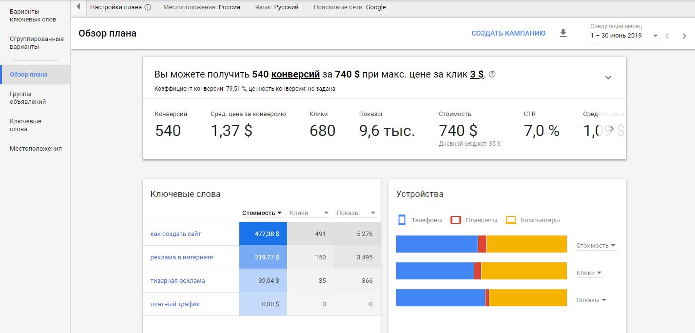 Планировщик ключевых слов Google Ads – обзор плана